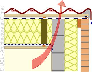 Schéma raccord versant de toiture-pignon