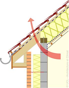 Schéma raccord pied de toiture-mur