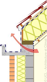 Schéma chéneaux extérieurs ou les encorbellements en matériau pierreux.
