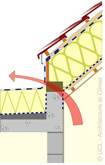 Schéma jonction d'une toiture inclinée à une toiture plate