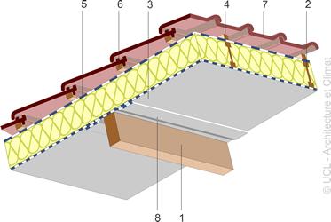 Schéma noeuds constructifs - toitures inclinées- 02.