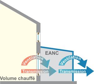 Schéma principe transfert de chaleur.