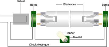 Schéma principe tube fluorescent.