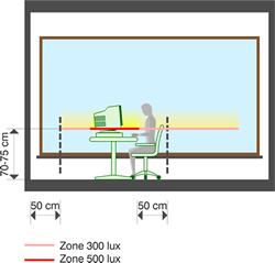 Schéma éclairage exemples selon l'usage, bureau.