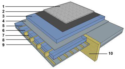 Schéma explicatif sur l'isolation de la nouvelle toiture plate du hall de sport.