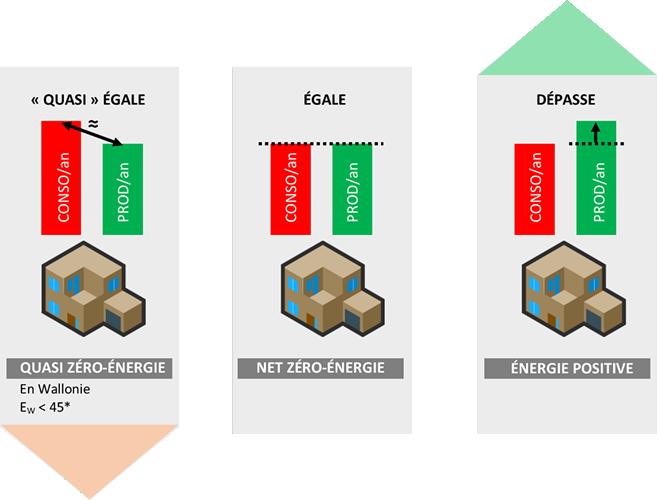 Schémas sur les 3 définitions bâtiments basse énergie.