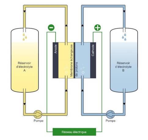 Schéma stockage électrochimique: les batteries.