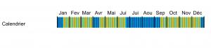 calendrier de programmation