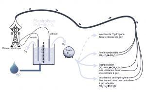 31.LE STOCKAGE POWER-TO-FUEL : L'ÉLECTROLYSE