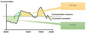 graphe stockage énergie en Belgique