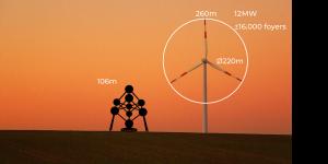 impact éolienne