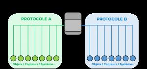 passerelle est un élément du réseau de communication qui permet de lier des branches utilisant des protocoles différents
