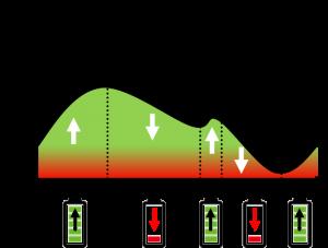 graphe du stockage énergie en Belgique