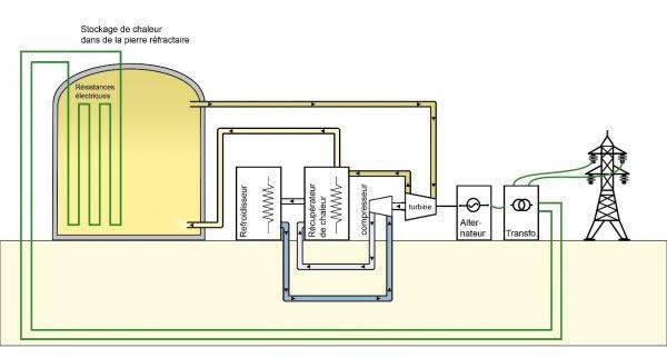 Schéma stockage thermique.
